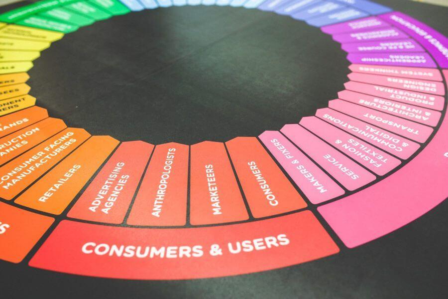 Kako CRM sistem uporabiti v oglaševanju za nadpovprečne rezultate