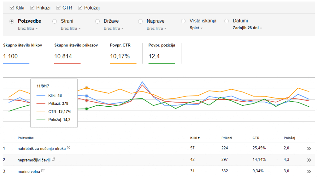 orodja za digitalni marketing - search console