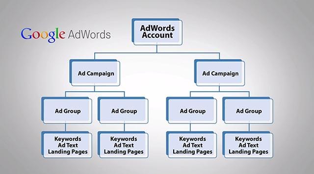 adwords-struktura-računa