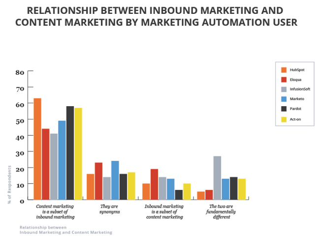 Content-vs-Inbound-marketing