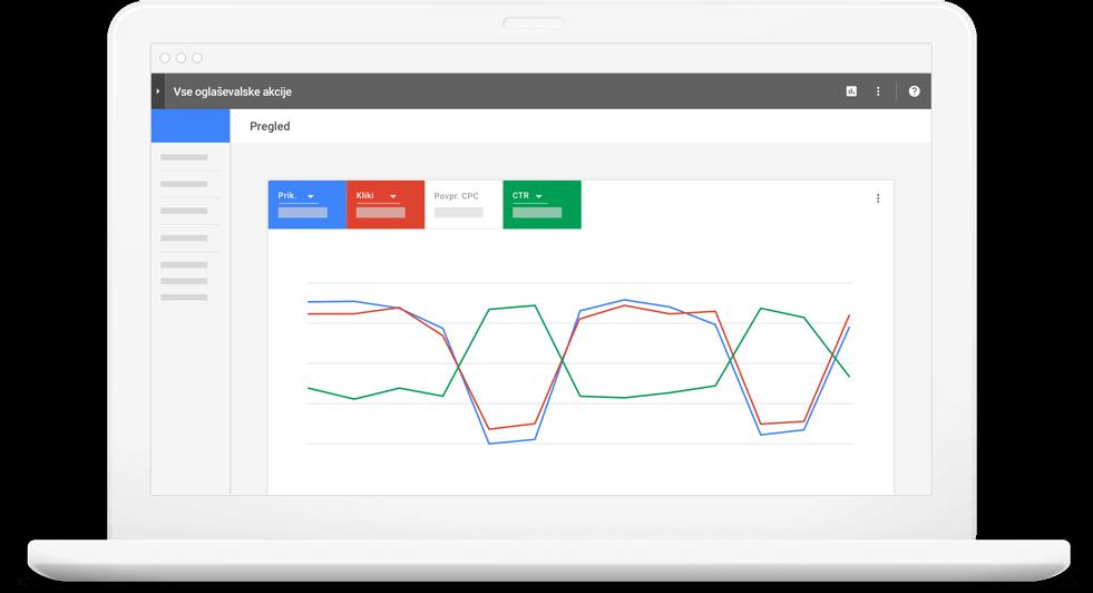 Google ADwords oglaševanje cenik