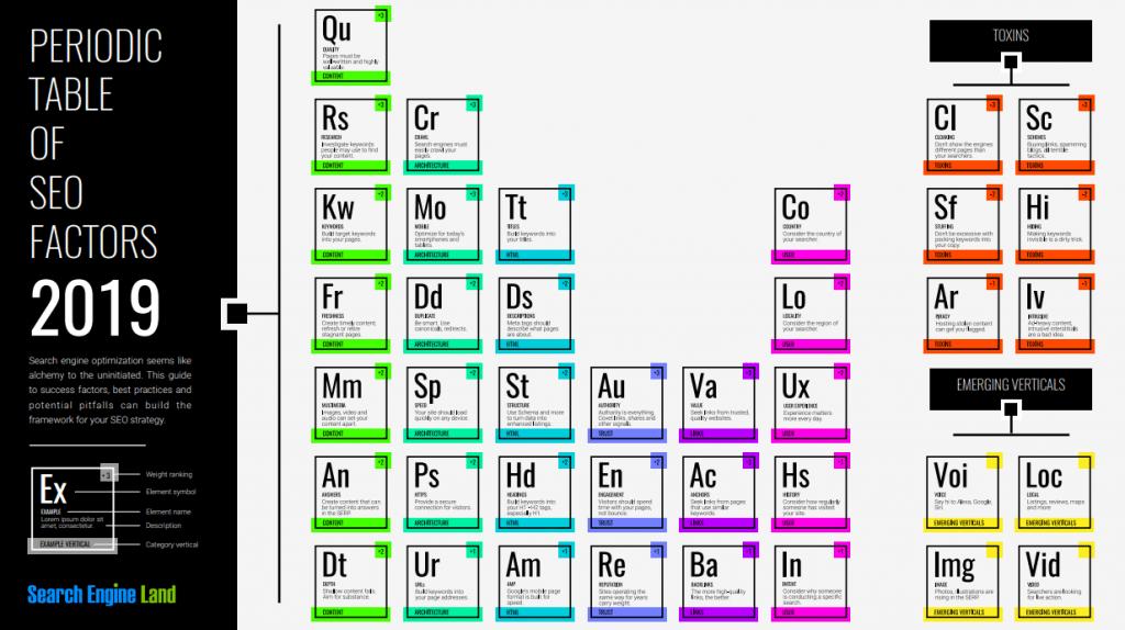 SEO periodična tabela