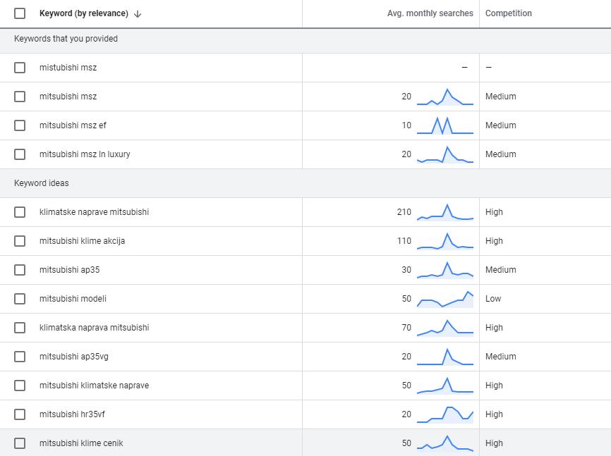 raziskava ključnih besed za optimizacijo spletne trgovine