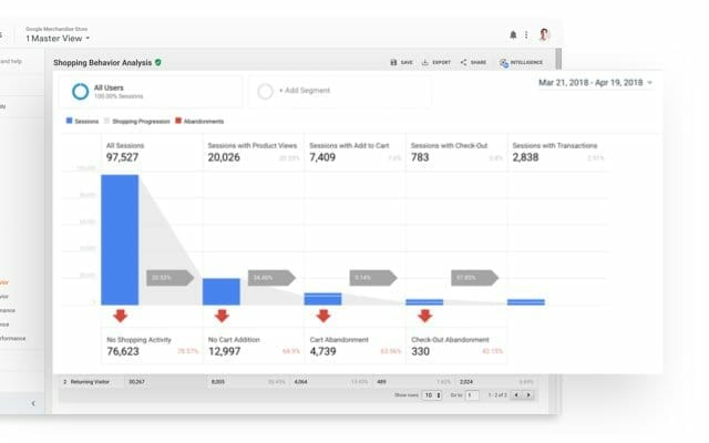 Google Analitika Analytics
