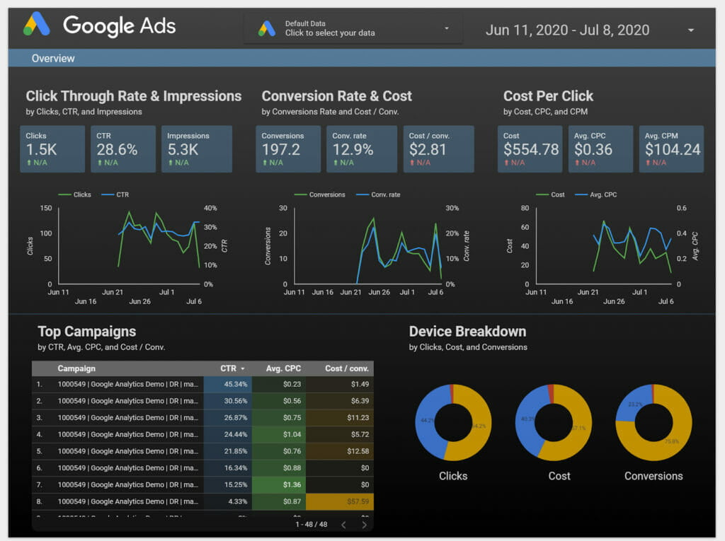 google analitika Data studio