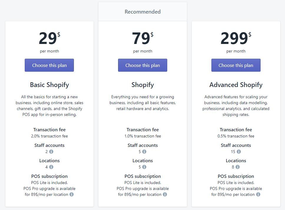 Shopify cena
